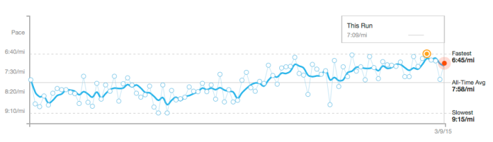 Strava Matched Runs feature shows a steady improvement along my regular running route.