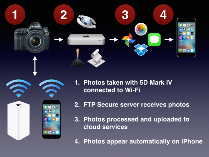 5D4 Secure, Automated Photo Workflow